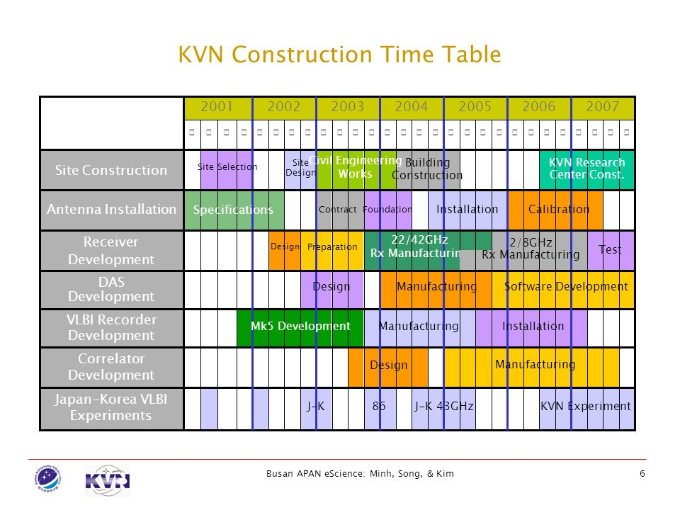 KVN Construction Time Table