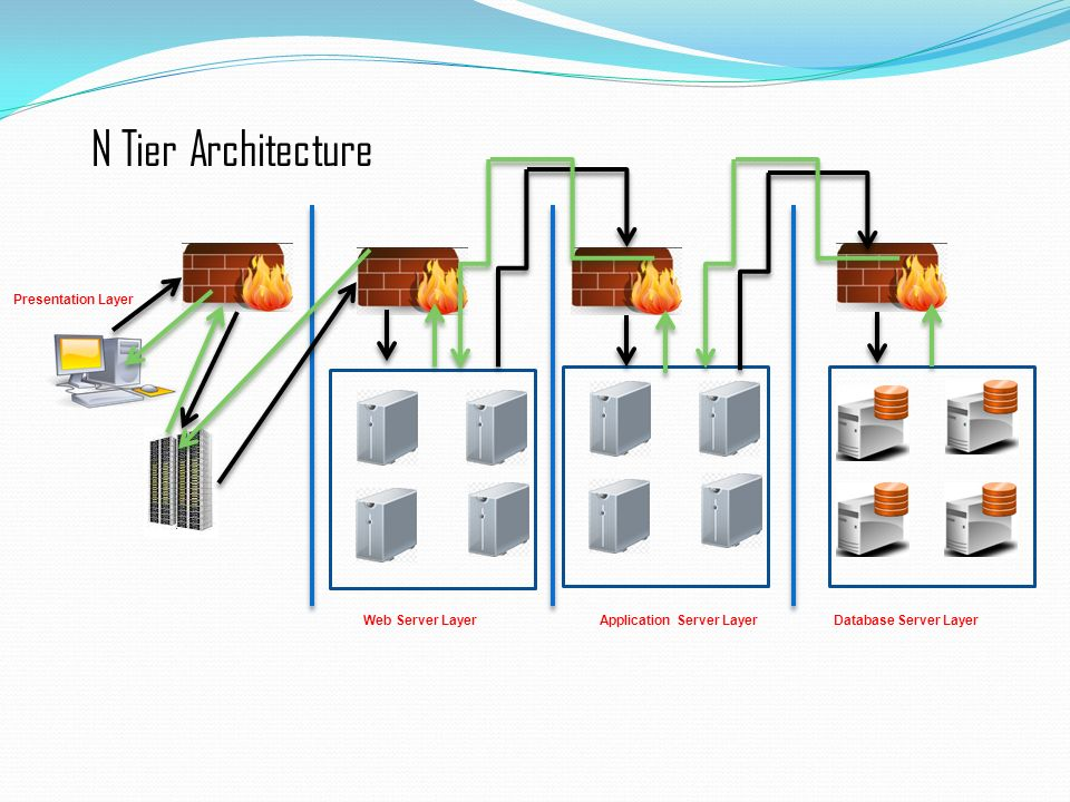 Quality assurance functional automation testing ppt for Architecture n tiers definition
