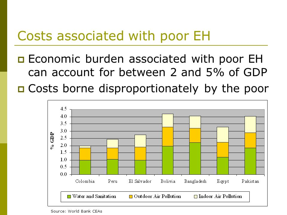 Costs associated with poor EH