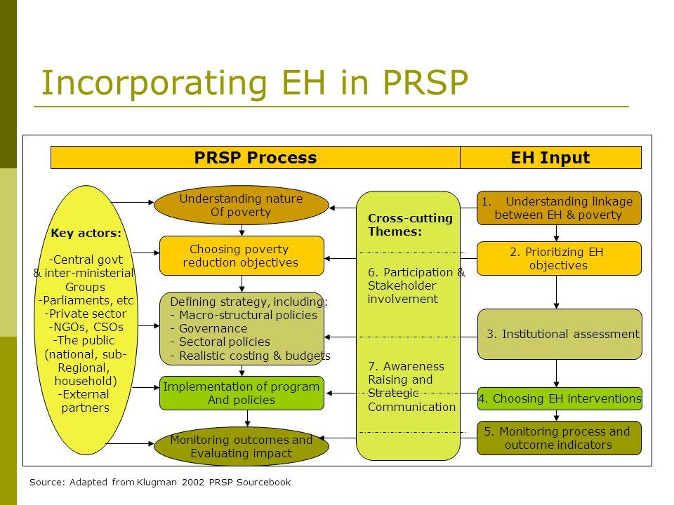 Incorporating EH in PRSP