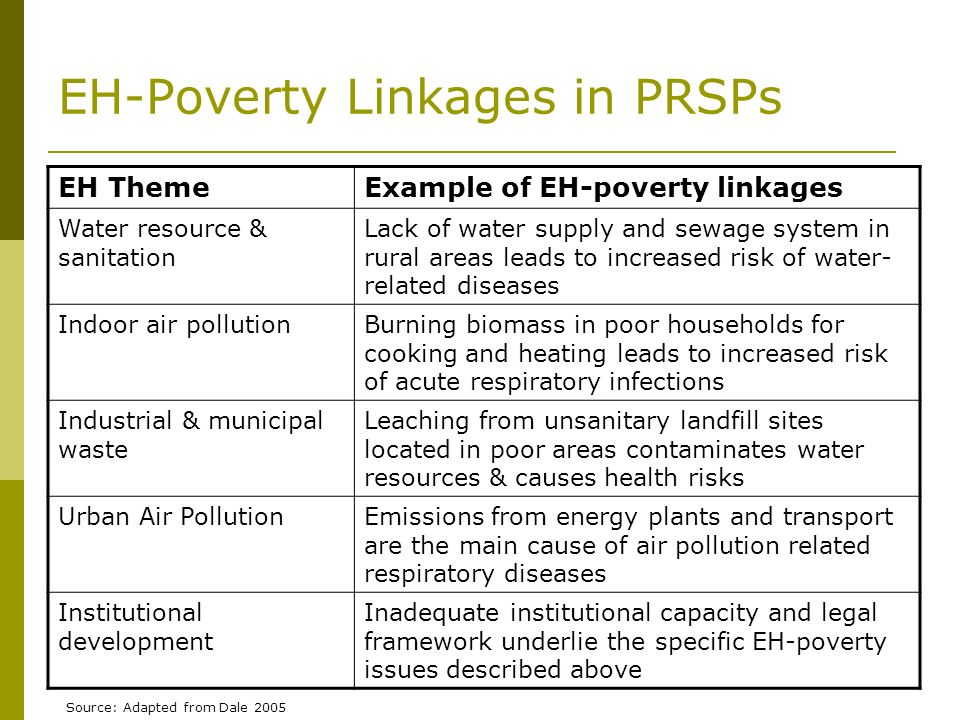 EH-Poverty Linkages in PRSPs