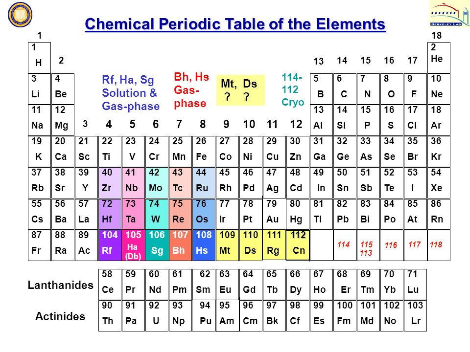One atom at a time chemistry of the transactinides tans for Table of elements 85
