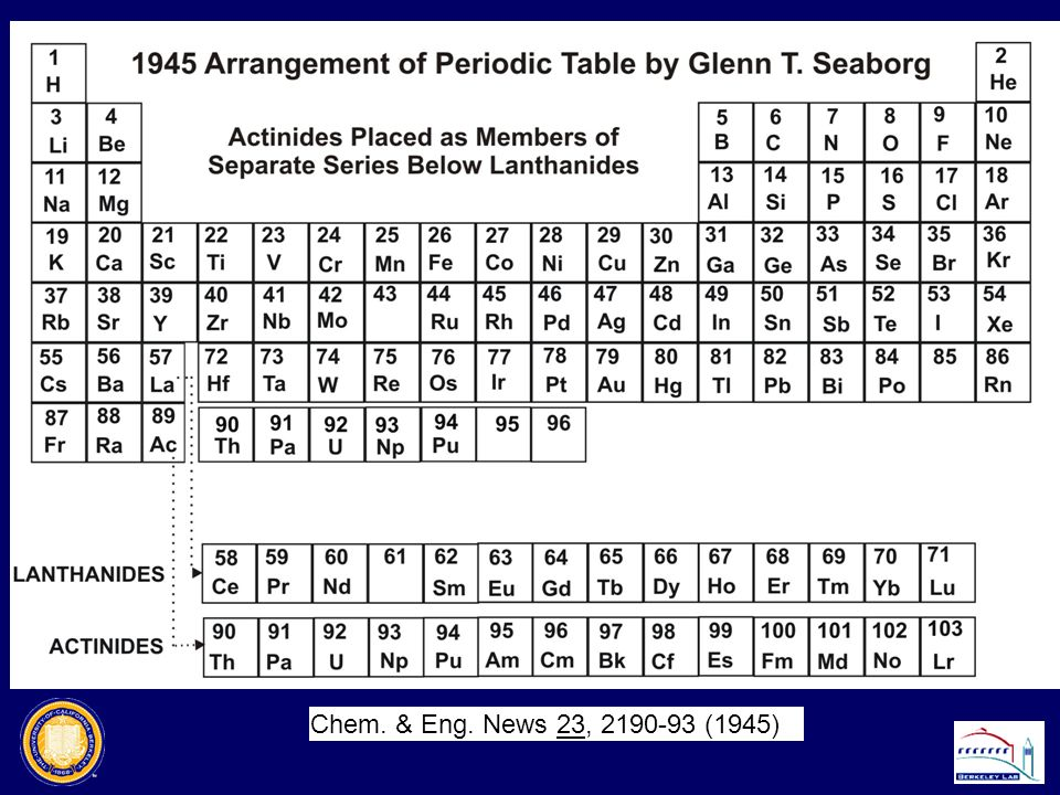 Periodic Table where are the lanthanides and actinides placed on the periodic table : One Atom-at-a-Time Chemistry of the Transactinides (TANs) - ppt ...