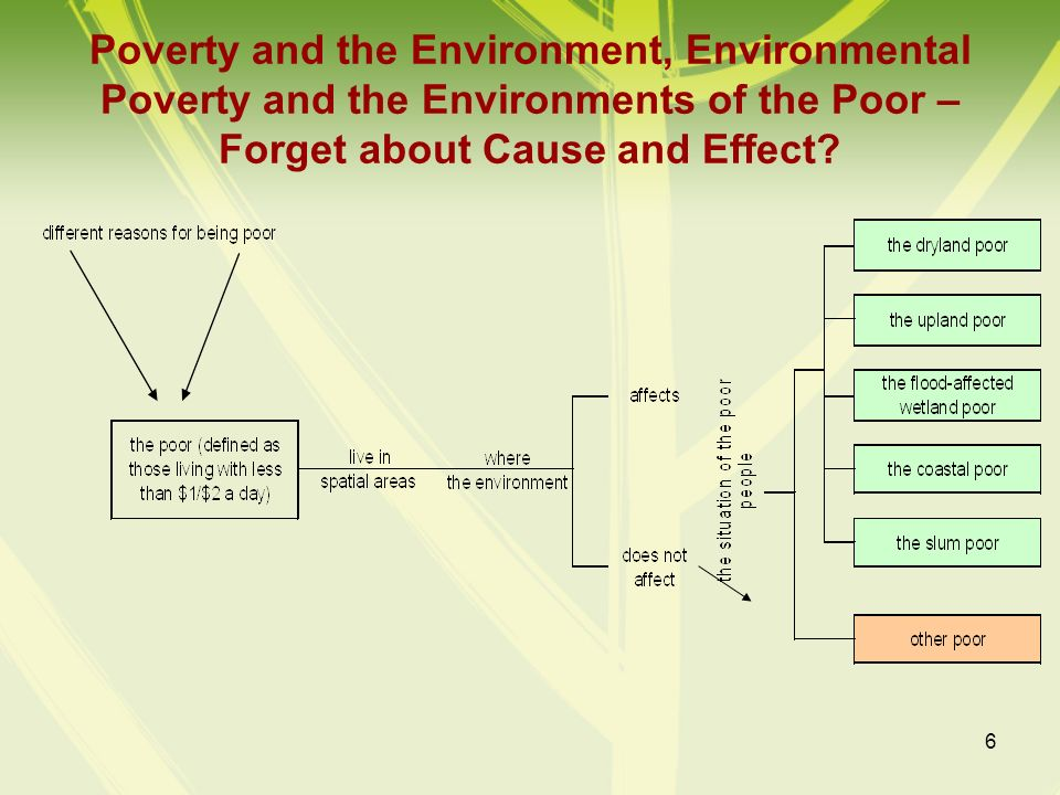Poverty and the Environment, Environmental Poverty and the Environments of the Poor – Forget about Cause and Effect