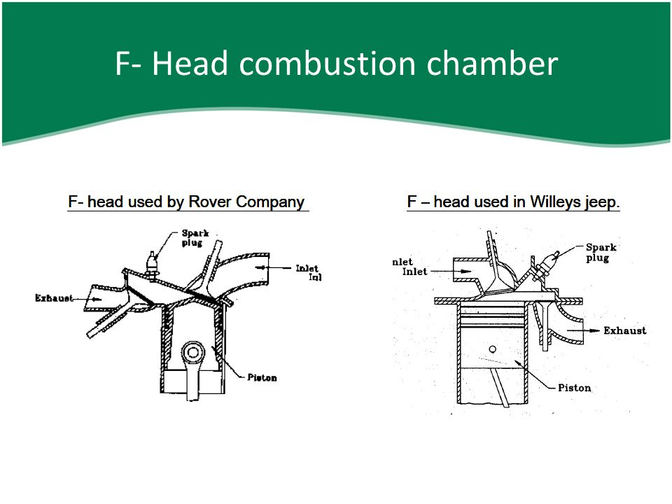 Internal Combustion Engines ppt download – Jeep F Head Engine Diagram