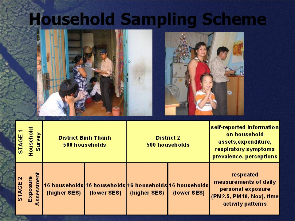 Household Sampling Scheme