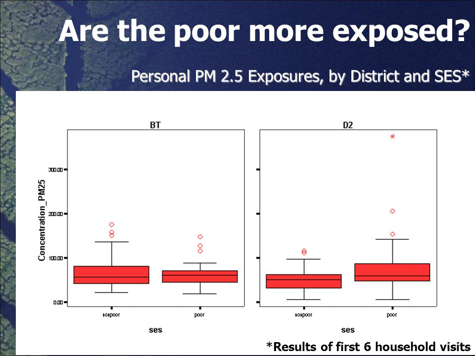 Are the poor more exposed