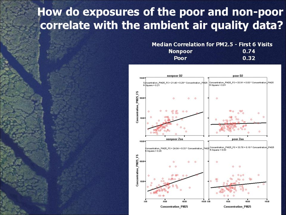 How do exposures of the poor and non-poor correlate with the ambient air quality data