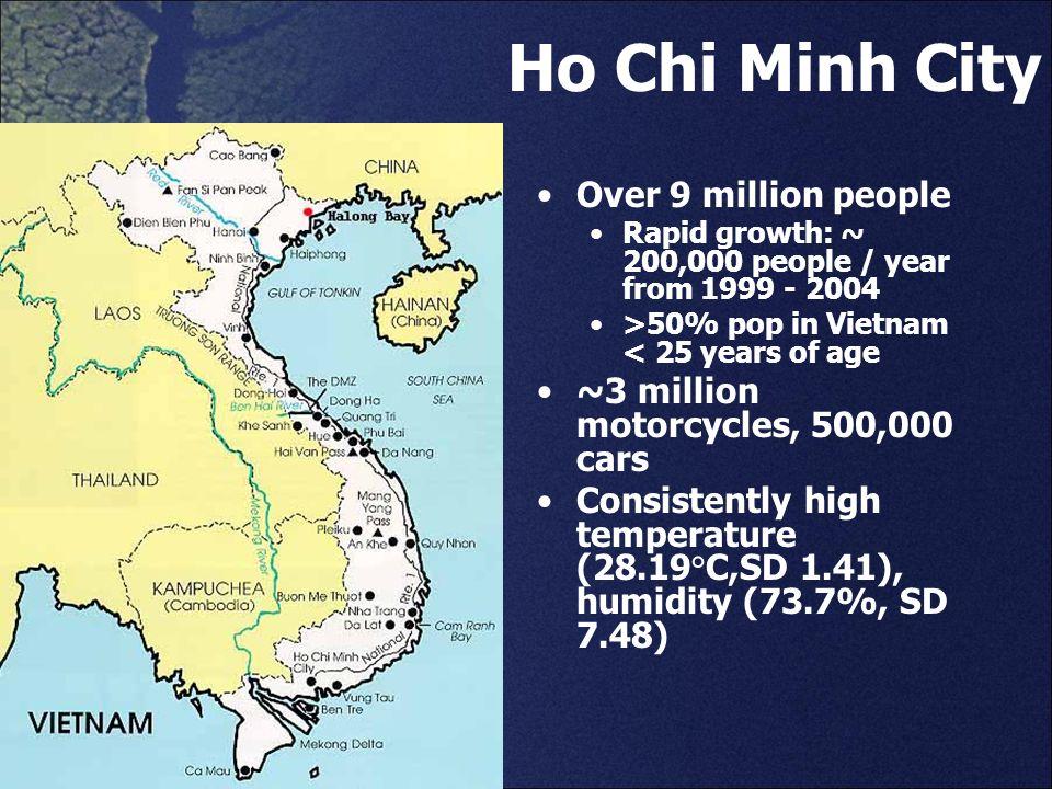 Ho Chi Minh City Over 9 million people