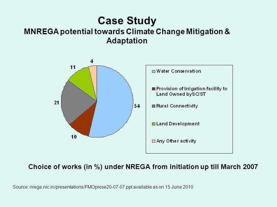 MNREGA potential towards Climate Change Mitigation & Adaptation