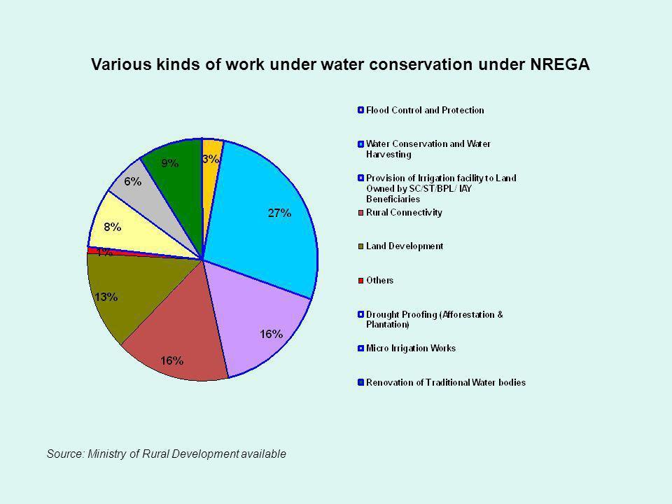 Various kinds of work under water conservation under NREGA