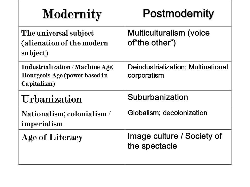 capitalism modernism and postmodernism Postmodernism, or, the cultural logic of late capitalism 1 culture postmodernism 1 title  modernism theory, and which demands some attention in its own.