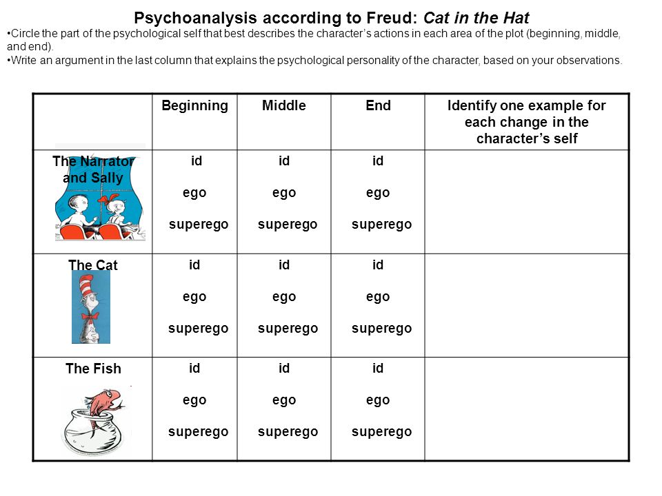 Psychoanalysis Of Characters In The Cat In The Hat