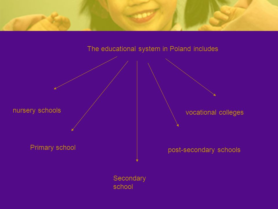 The educational system in Poland includes