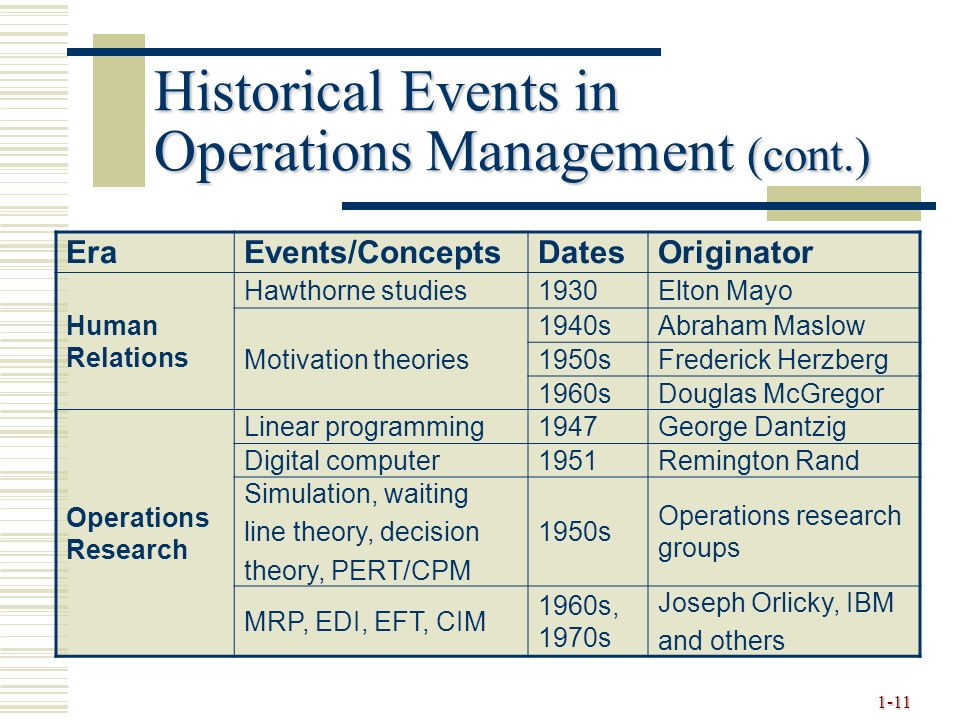 Operations And Competitiveness Ppt Download