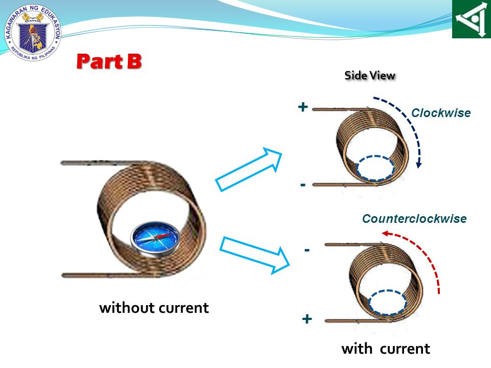 Part B + - - without current + with current Side View Clockwise