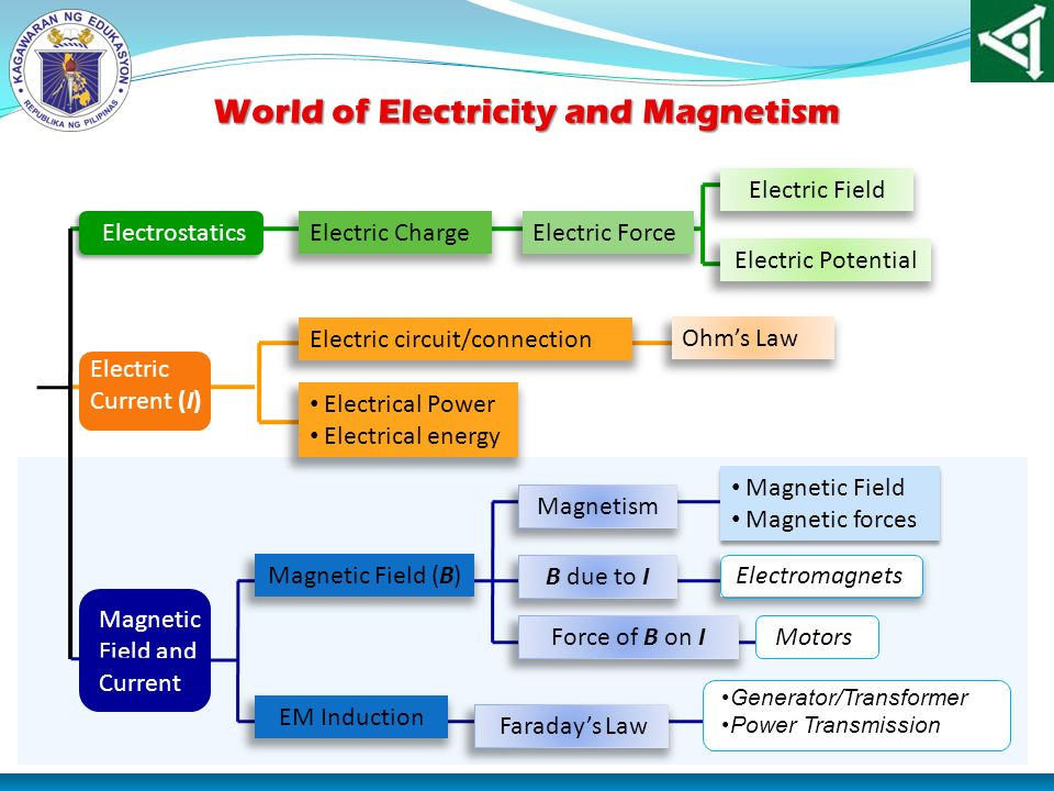 World of Electricity and Magnetism