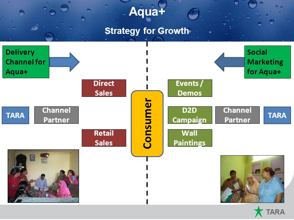 Marketing Plan for 2011 ~ 12 Aqua+ Consumer Strategy for Growth