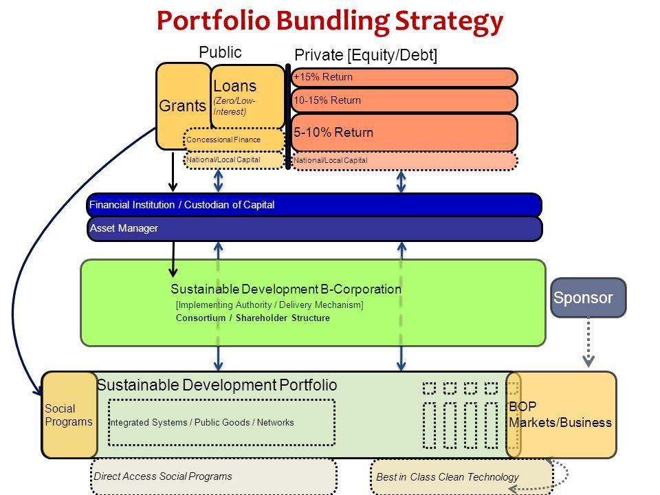 Portfolio Bundling Strategy