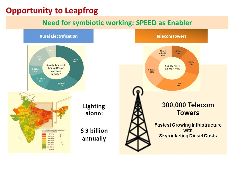 Opportunity to Leapfrog