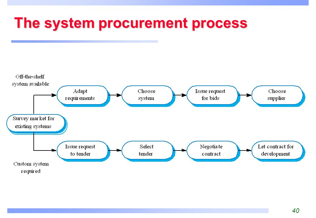system procurement process Does the entity actively set an ethical tone around procurement procedures and  does the procurement process have periodic monitoring systems, continuous.
