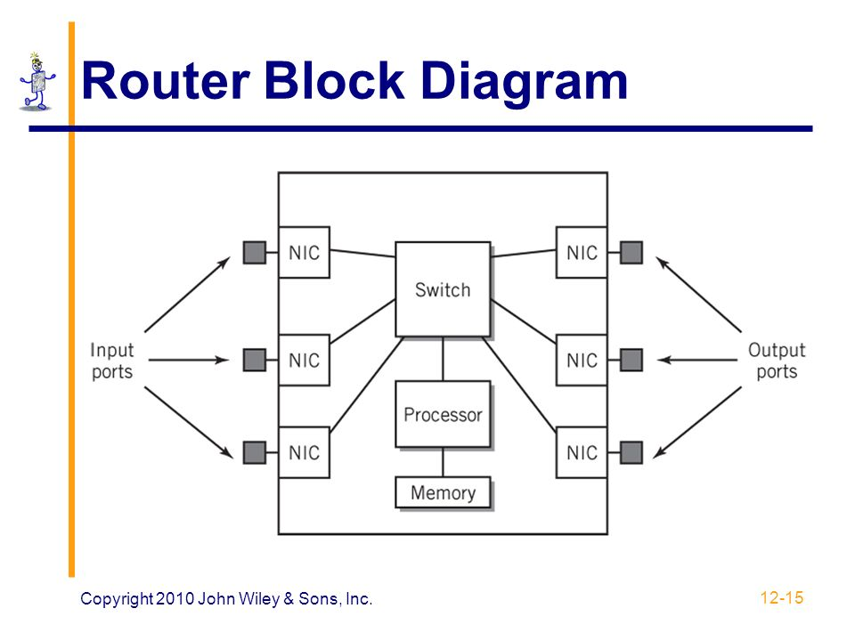 chapter 12: networks and data communications - ppt download, Wiring block