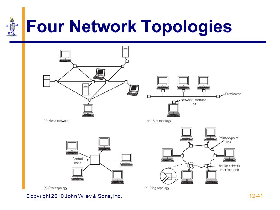 four network topologies images
