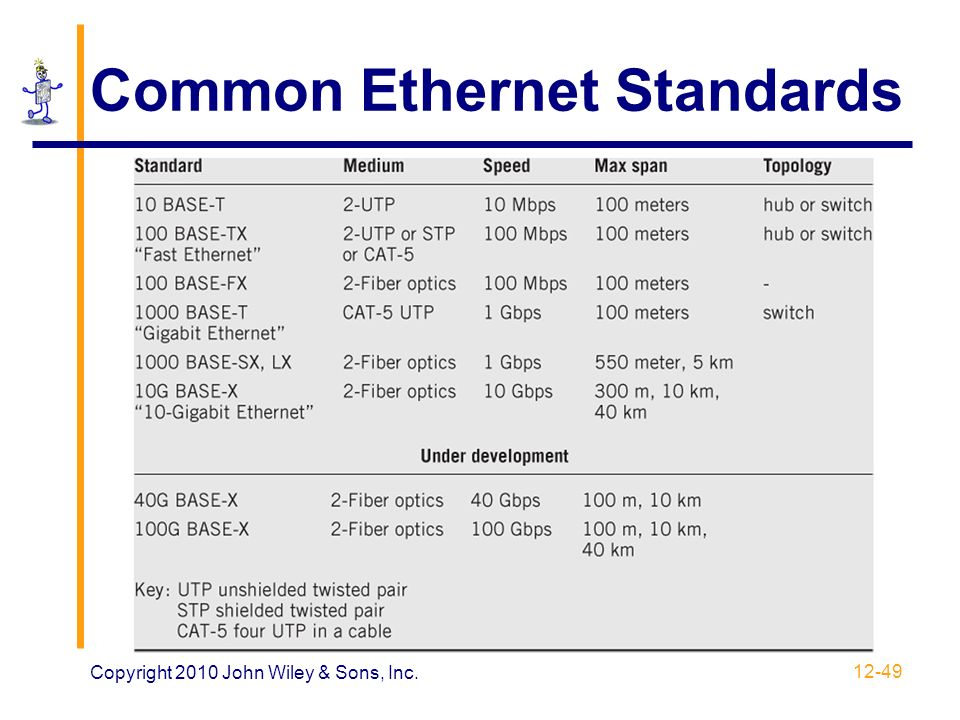 Common+Ethernet+Standards 10 mbps wiring diagram diagram wiring diagrams for diy car repairs  at creativeand.co
