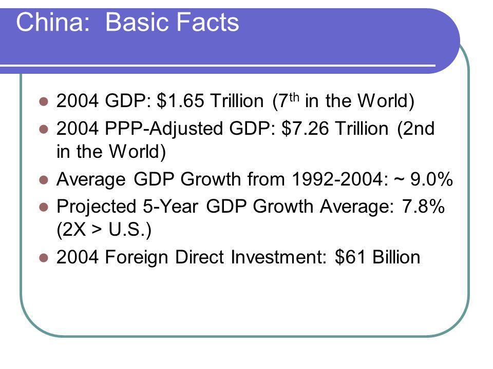 China: Basic Facts 2004 GDP: $1.65 Trillion (7th in the World)