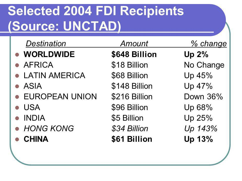 Selected 2004 FDI Recipients (Source: UNCTAD)