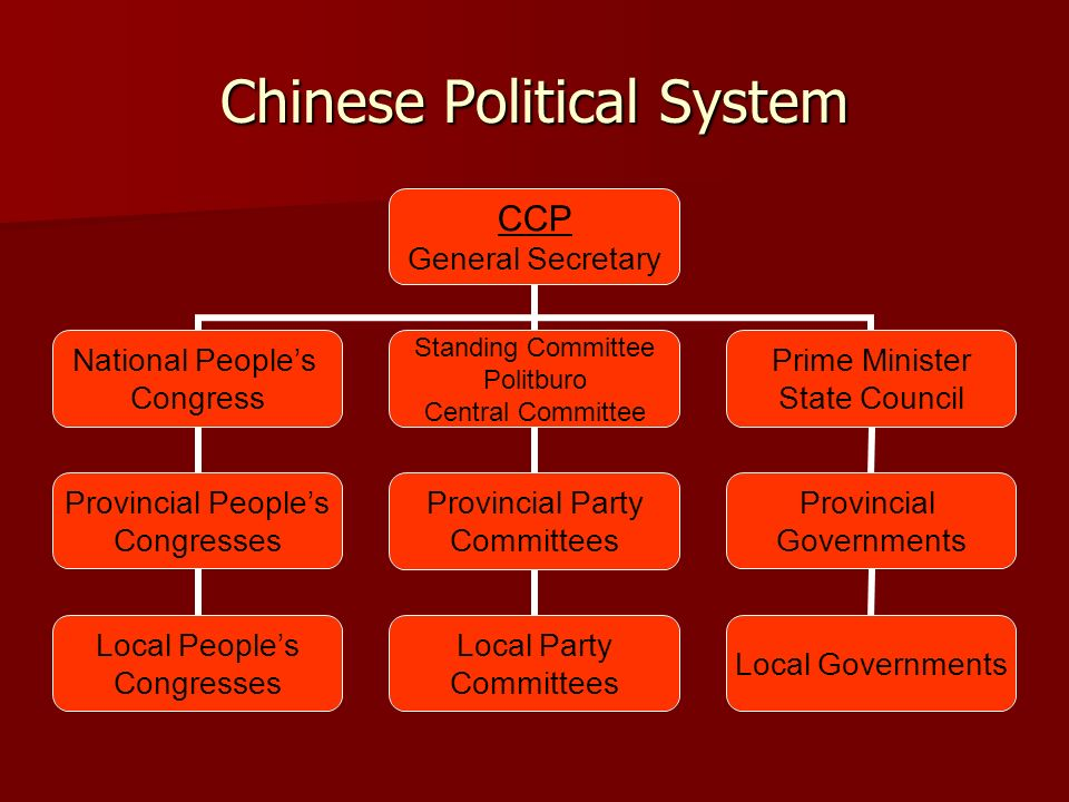 Chinese Political System