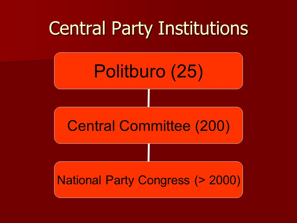 Central Party Institutions