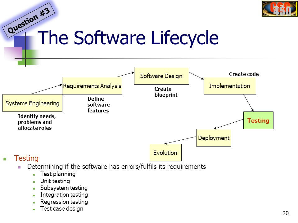 Csc450 software engineering ppt download the software lifecycle malvernweather Images