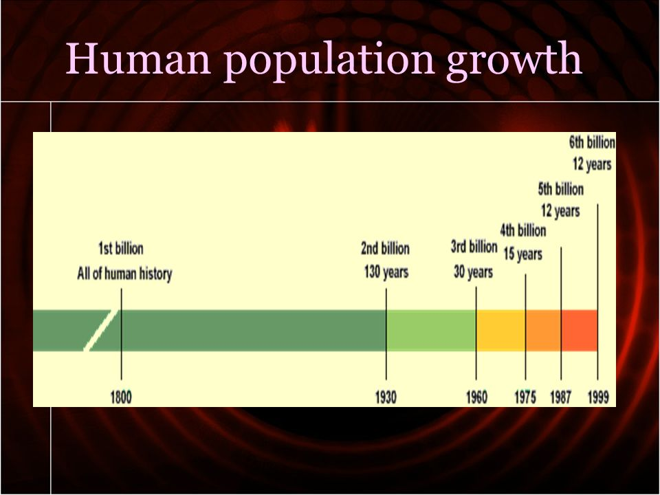 the influence of global population growth on the environment Tldr (too long didn't read) population growth is the increase in the number of people living in a particular area since populations can grow exponentially, resource depletion can occur rapidly, leading to specific environmental concerns such as global warming, deforestation and decreasing biodiversity.