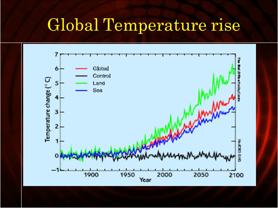 global flooding a possibility as earths temperature rises Earth will cross the climate danger threshold by 2036 the rate of global temperature rise mayhave hit a plateau, but a climate crisis still looms in the near future by michael e mann on april 1, 2014.