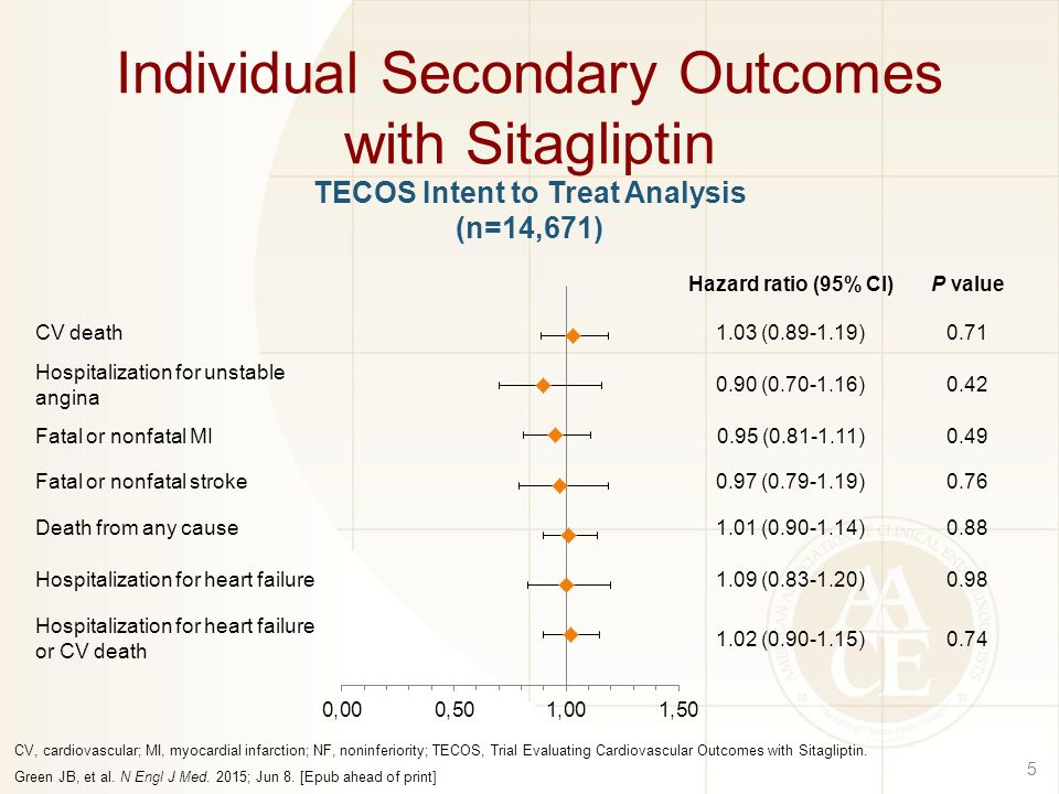 Individual Secondary Outcomes with Sitagliptin