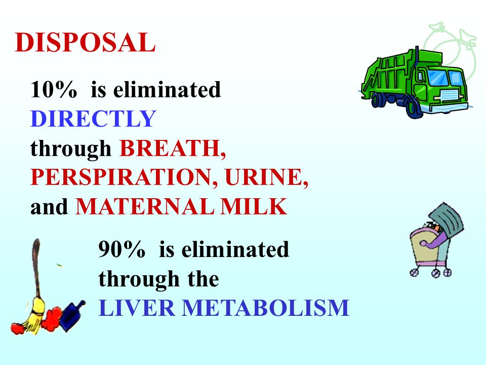 DISPOSAL 10% is eliminated DIRECTLY through BREATH, PERSPIRATION, URINE, and MATERNAL MILK.