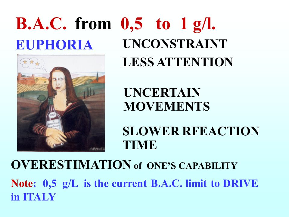 B.A.C. from 0,5 to 1 g/l. EUPHORIA UNCONSTRAINT LESS ATTENTION
