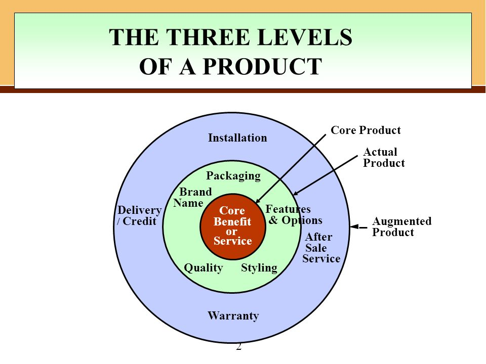 core actual and augmented product levels The core product, the actual product, and the augmented product  actual  products may have as many as five characteristics: a quality level, features,  styling,.