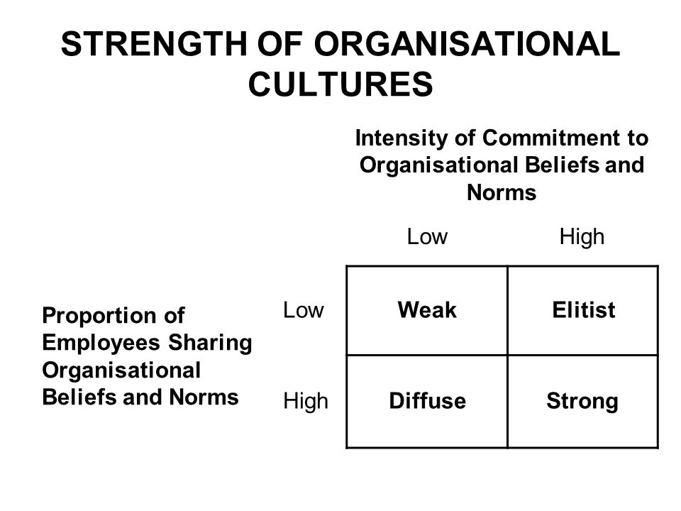 strength and weakness of organisational culture Hr assignment help online review study: strengths & weakness of culture force field diagram hr assignment help online review study: strengths & weakness of culture, kurt lewin's change thus by making a change and improving the organizational culture a difference can be brought.