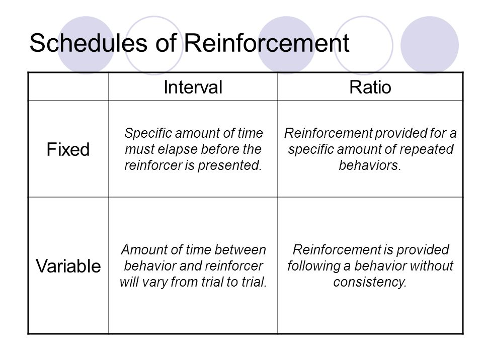 an introduction to the schedules of reinforcement In operant conditioning, a schedule of reinforcement dictates how often a behavior is reinforced some schedules of reinforcement depend on how many times a behavior.