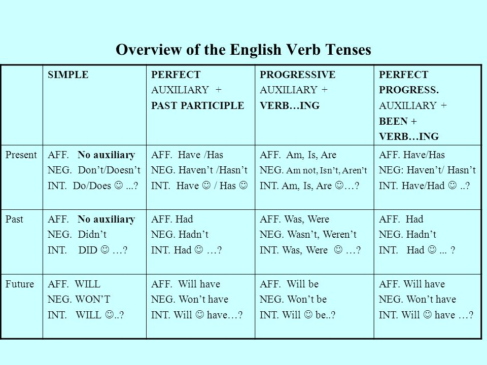Overview of the English Verb Tenses