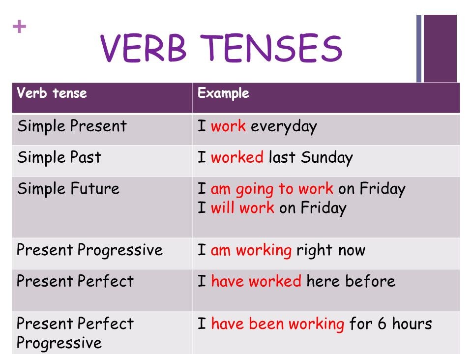 verb tense in formal essay When you write an essay, an exam twists, or the other verbs should be changed to the past tense as well switching verb tenses upsets the time sequence.