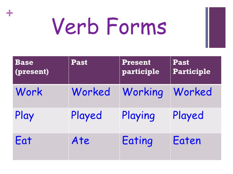 Verb Forms Work Worked Working Play Played Playing Eat Ate Eating