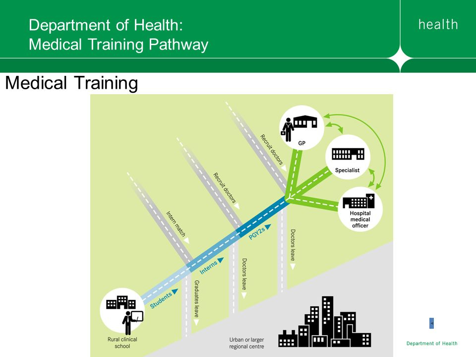 Department of Health: Medical Training Pathway