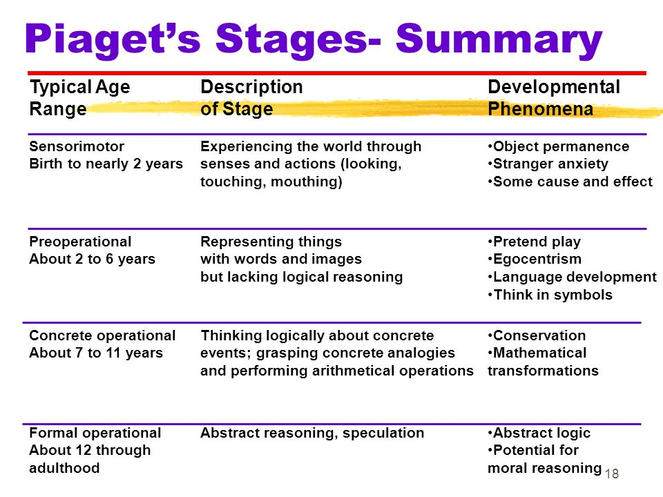 piagets stages of development