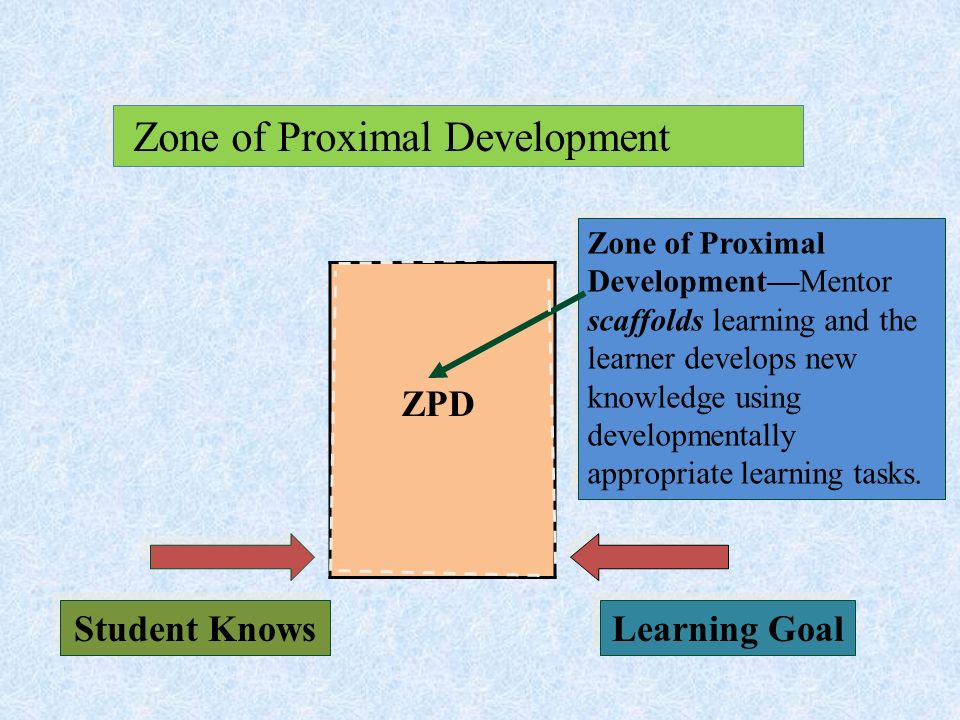 Chapter 2 cognitive development ppt video online download zone of proximal development ccuart Choice Image