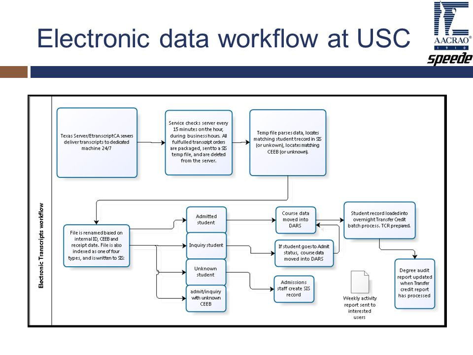 Matt bemis usc jim bouse university of oregon ppt download 5 electronic data workflow at usc platinumwayz