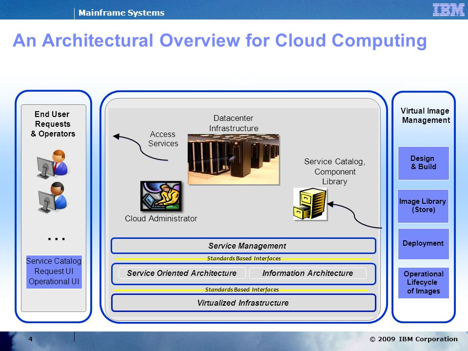 An Architectural Overview for Cloud Computing