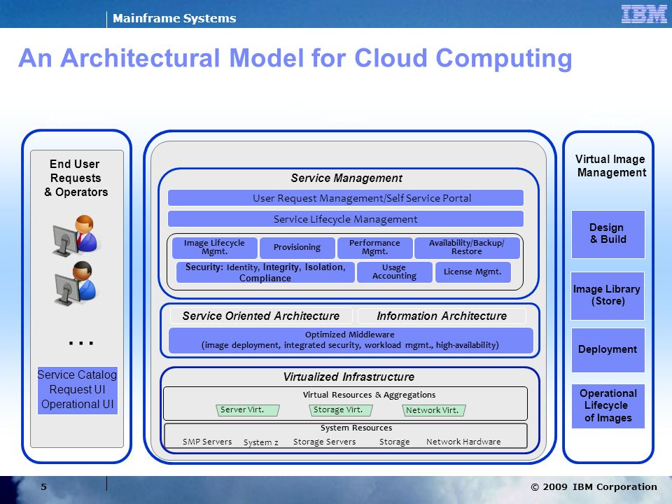 An Architectural Model for Cloud Computing